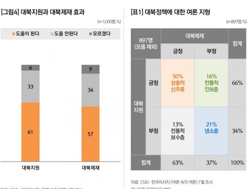 [기획] 북미정상회담 이후 대북안보인식