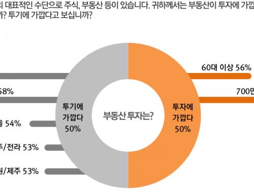 [기획] 부동산 인식 및 정책선호