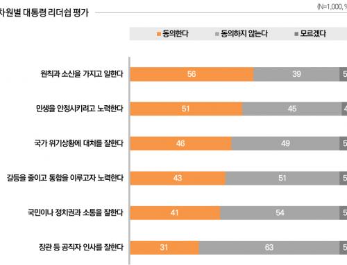 [리더십 평가 – 2019년 11월 2주차] 소통을 잘한다 41%