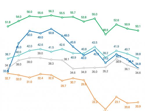 [주변국 호감도 – 2019년 10월 5주차] 일본에 대한 감정온도 20.9도