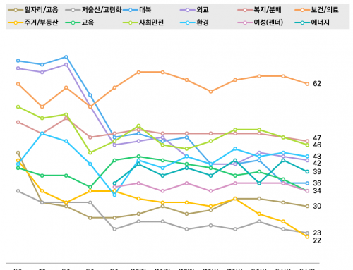 [정책평가 – 2019년 11월 4주차] 주거/부동산 정책 잘하고 있다 22%