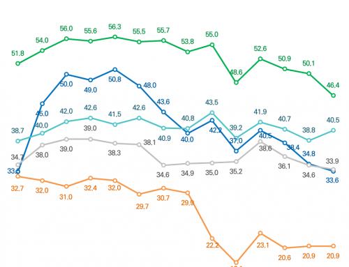 [주변국 호감도 – 2019년 11월 4주차] 미국에 대한 호감도 감소세