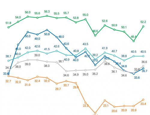 [주변국 호감도 – 2020년 1월 1주차] 미국에 대한 호감도 반등