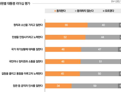 [리더십 평가 – 2020년 1월 3주차] 국민, 정치권과 소통을 잘한다 46%
