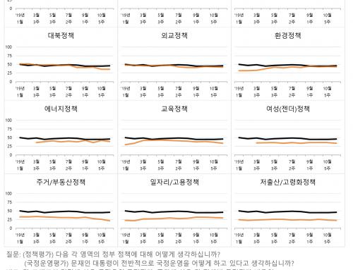 [기획]  2019년 국정지표 진단과 2020년 전망
