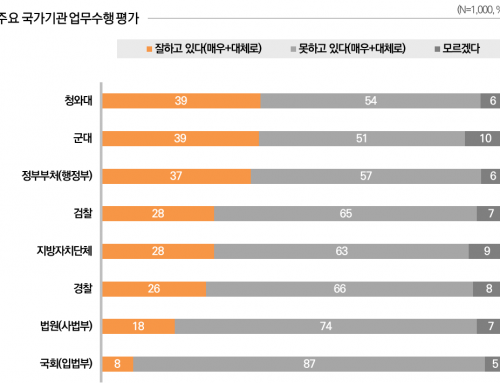 [국가기관 업무수행 및 신뢰도 평가 – 2020년 1월 5주차] 청와대 업무수행 잘하고 있다 39%