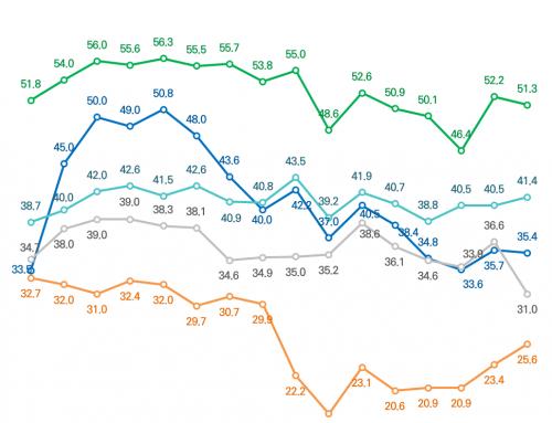 [주변국 호감도 – 2020년 2월 2주차] 중국에 대한 호감도 하락