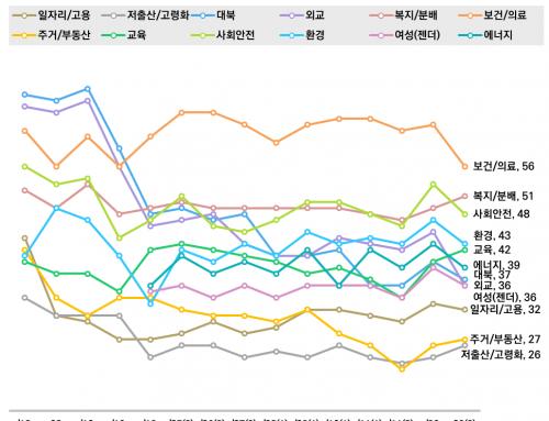 [정책평가 – 2020년 2월 4주차] 외교, 보건/의료, 사회안전 정책 긍정평가 하락