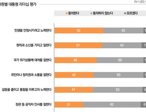 [리더십 평가 – 2020년 3월 2주차] 민생을 안정시키려 노력한다  52%