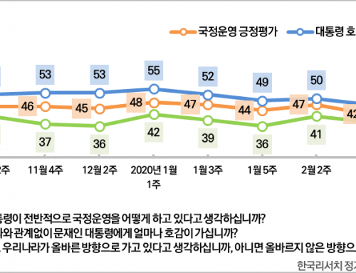 [대통령 국정운영평가 – 2020년 3월 4주차] 국정지지율 53%(▲9%p)