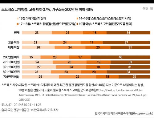 [국민건강보험공단-한국리서치 공동 기획] 건강불평등 실태 및 공보험의 가치에 대한 조사