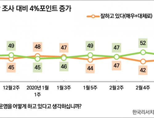 [대통령 국정운영평가 – 2020년 4월 2주차] 국정지지율 57%(▲4%p)