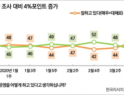 [대통령 국정운영평가 – 2020년 4월 4주차] 국정지지율 61%(▲4%p)