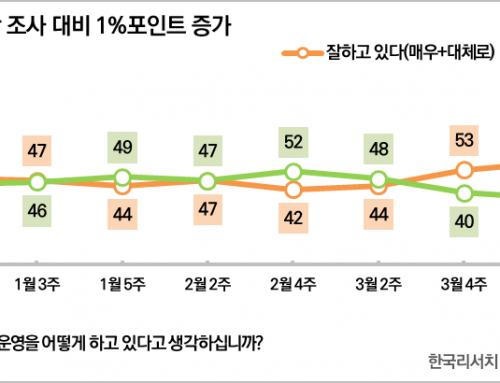 [대통령 국정운영평가 – 2020년 5월 1주차] 국정지지율 62%(▲1%p)
