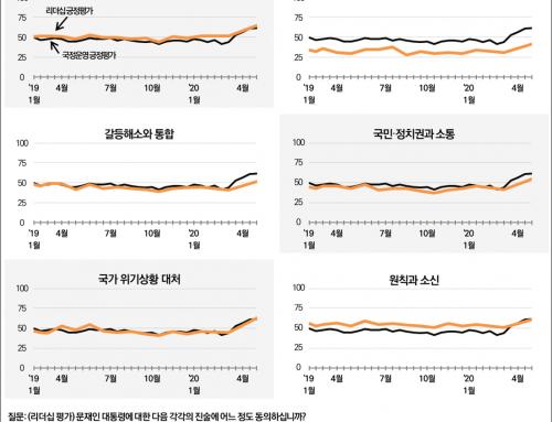 [리더십 평가 – 2020년 5월 1주차] 민생안정 노력 65%, 국가 위기상황 대처 63%