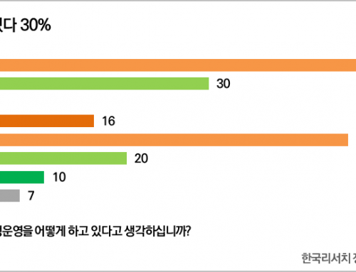 [대통령 국정운영평가 – 2020년 5월 3주차] 국정지지율 63%(▲1%p)