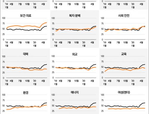 [정책평가 – 2020년 5월 3주차] 보건·의료정책 긍정평가 80%, 교육정책 긍정평가는 하락