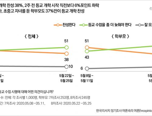 [코로나19] 등교 개학 찬성 38%, 늦춰야 한다 51%