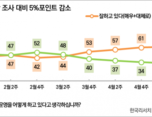 [대통령 국정운영평가 – 2020년 6월 1주차] 국정지지율 58%(▼5%p)