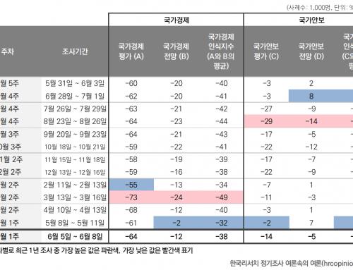 [경제안보지표 – 2020년 6월 1주차] 국가경제 인식지수, 국가안보 인식지수 모두 하락